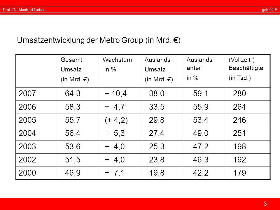 Umsatzentwicklung der Metro Group (in Mrd. €)