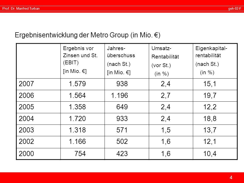 Ergebnisentwicklung der Metro Group (in Mio. €)
