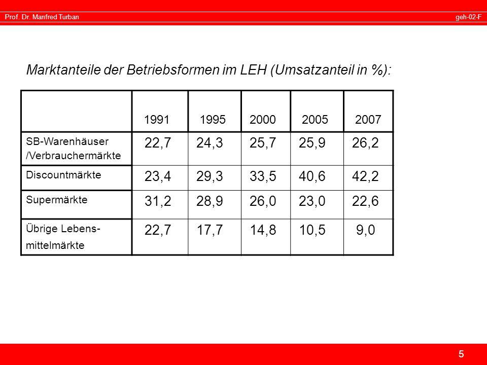 Marktanteile der Betriebsformen im LEH (Umsatzanteil in %):