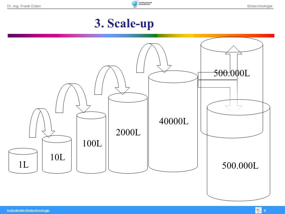 3. Scale-up 500.000L 40000L 2000L 100L 10L 1L 500.000L