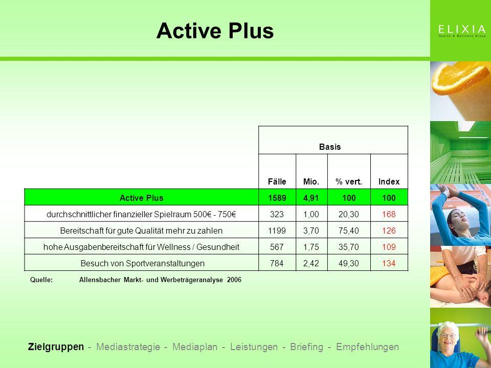 Active Plus Basis. Fälle. Mio. % vert. Index. Active Plus. 1589. 4,91. 100. durchschnittlicher finanzieller Spielraum 500€ - 750€