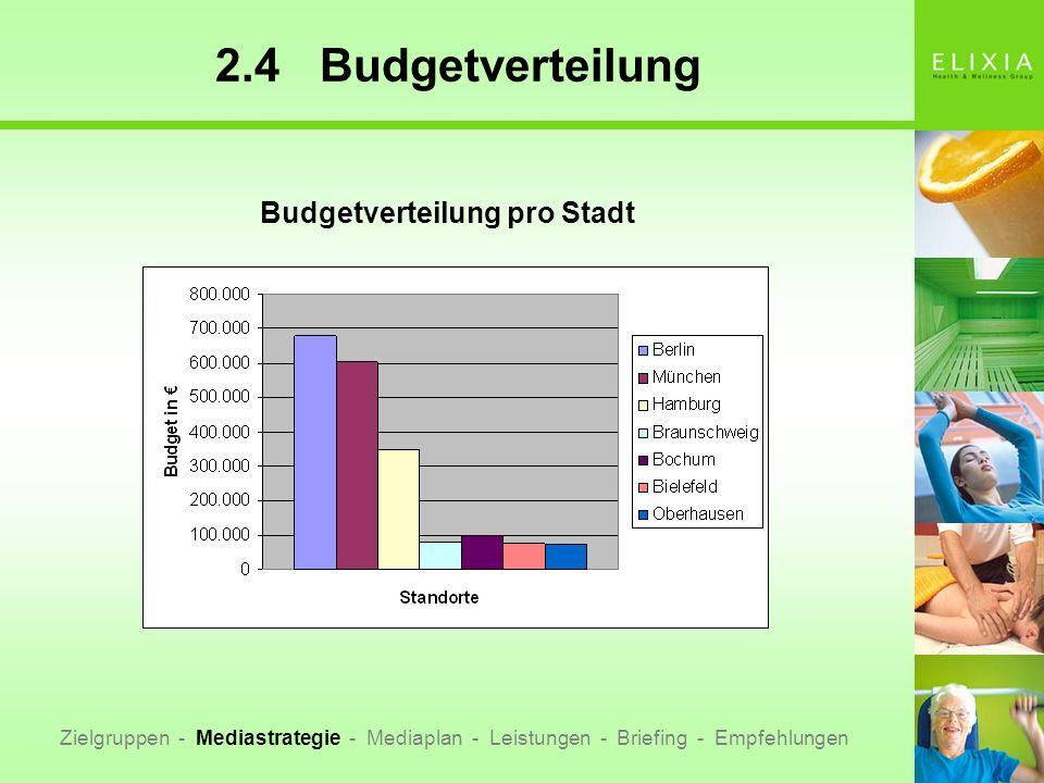 Budgetverteilung pro Stadt