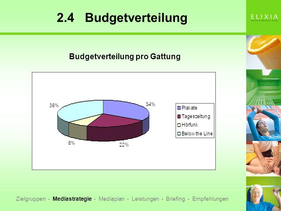 Budgetverteilung pro Gattung