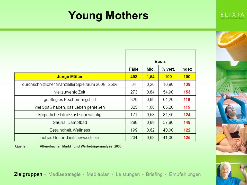 Young Mothers Basis. Fälle. Mio. % vert. Index. Junge Mütter. 498. 1,54. 100. durchschnittlicher finanzieller Spielraum 200€ - 250€