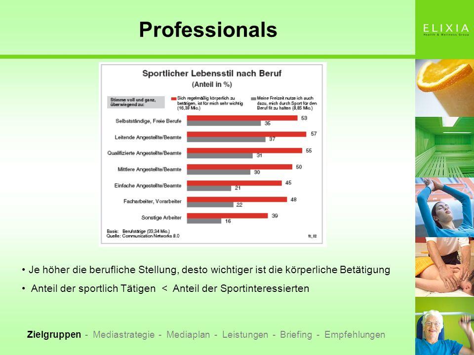Professionals Je höher die berufliche Stellung, desto wichtiger ist die körperliche Betätigung.