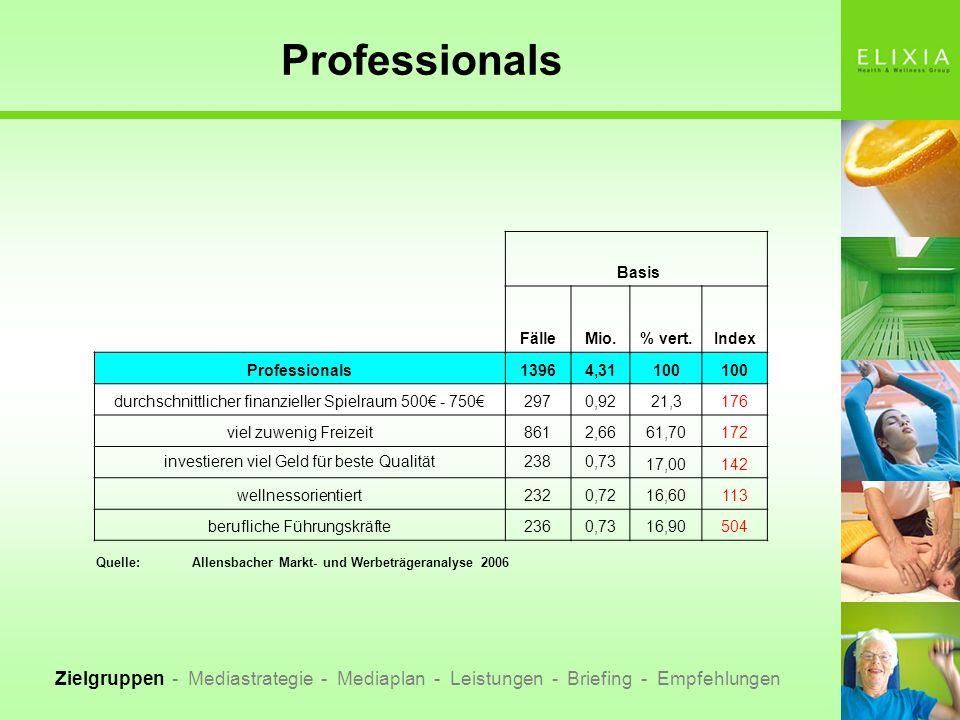 Professionals Basis. Fälle. Mio. % vert. Index. Professionals. 1396. 4,31. 100. durchschnittlicher finanzieller Spielraum 500€ - 750€