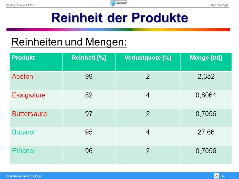 Reinheit der Produkte Reinheiten und Mengen: Aceton 99 2 2,352