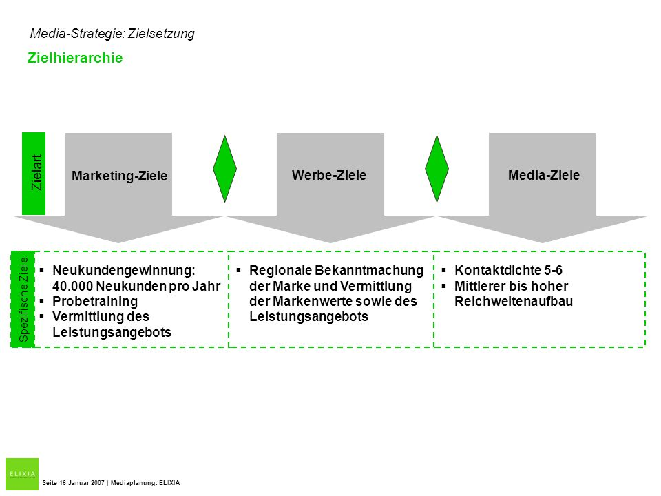 Zielhierarchie Media-Strategie: Zielsetzung Zielart Marketing-Ziele
