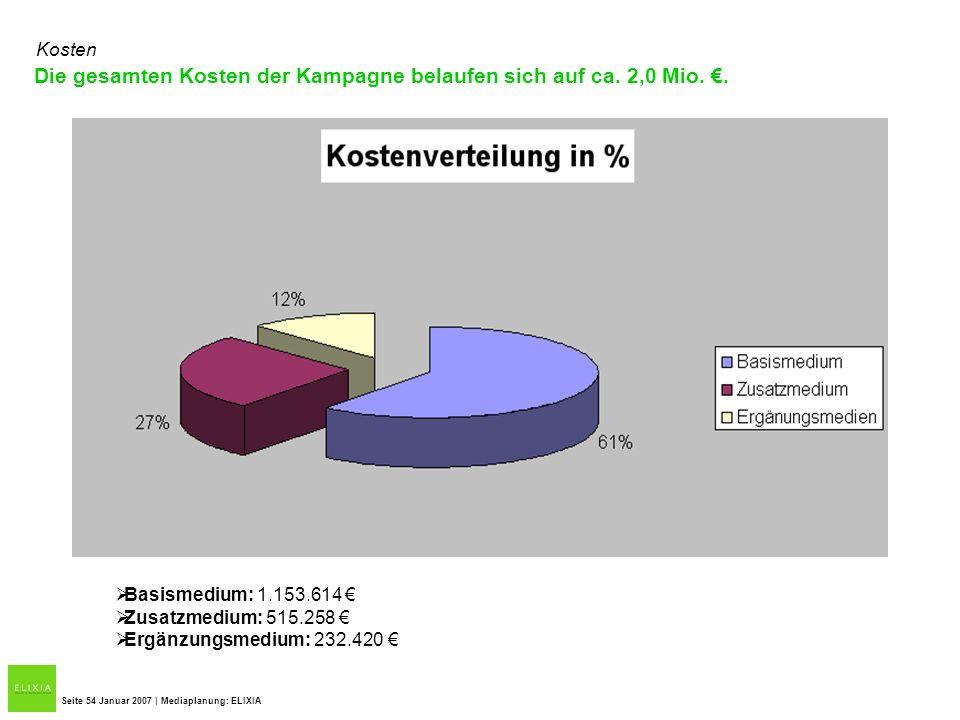 Die gesamten Kosten der Kampagne belaufen sich auf ca. 2,0 Mio. €.