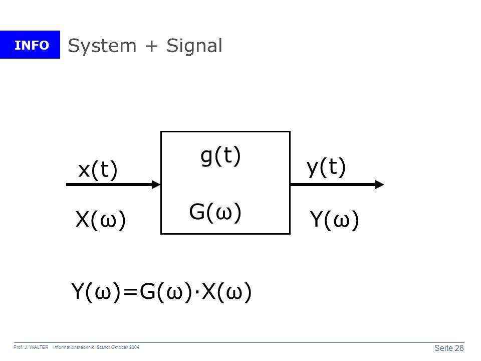 System + Signal g(t) x(t) y(t) G(ω) X(ω) Y(ω) Y(ω)=G(ω)·X(ω)