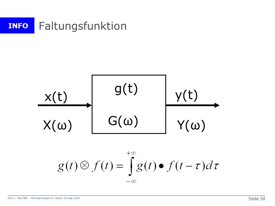 Faltungsfunktion g(t) x(t) y(t) G(ω) X(ω) Y(ω)