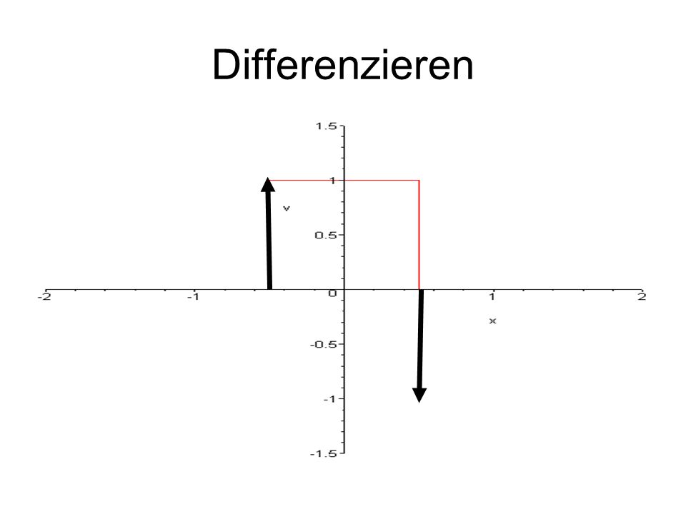 Differenzieren