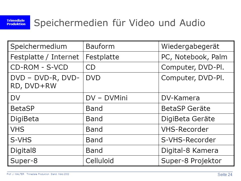 Speichermedien für Video und Audio