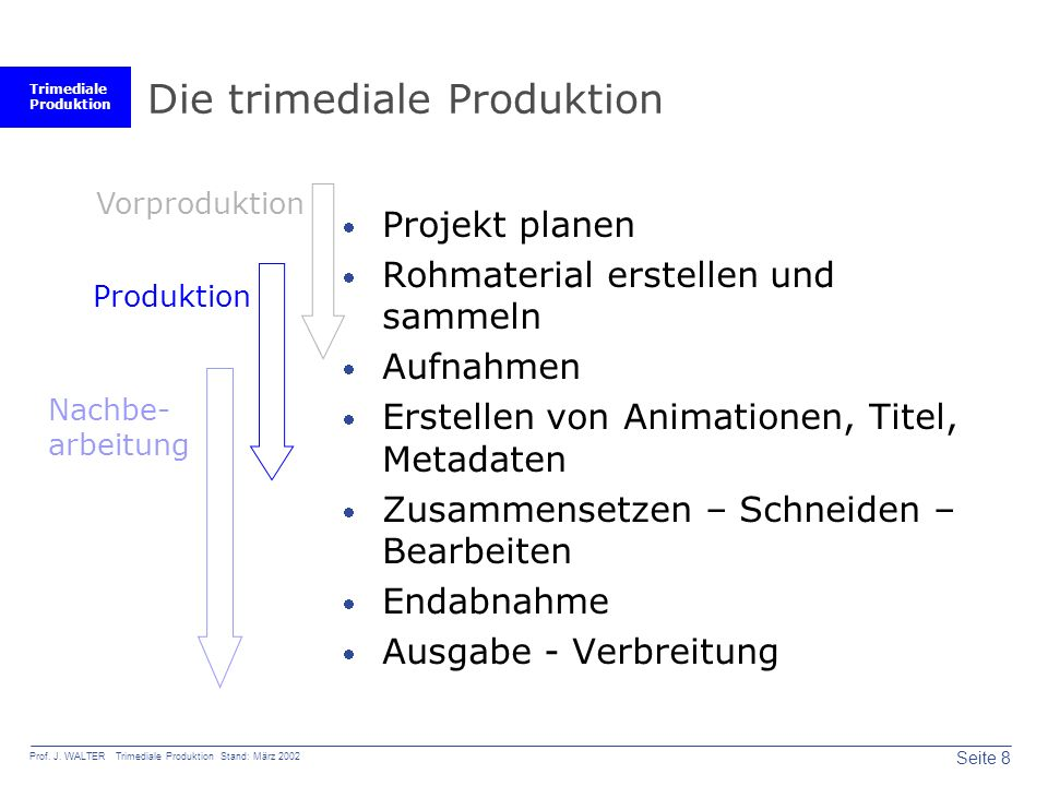 Die trimediale Produktion