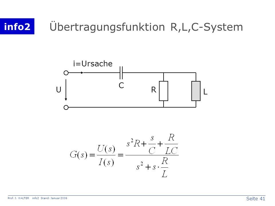 Übertragungsfunktion R,L,C-System