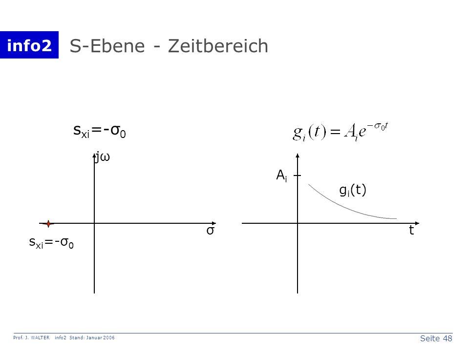 S-Ebene - Zeitbereich sxi=-σ0 jω Ai gi(t) σ t sxi=-σ0