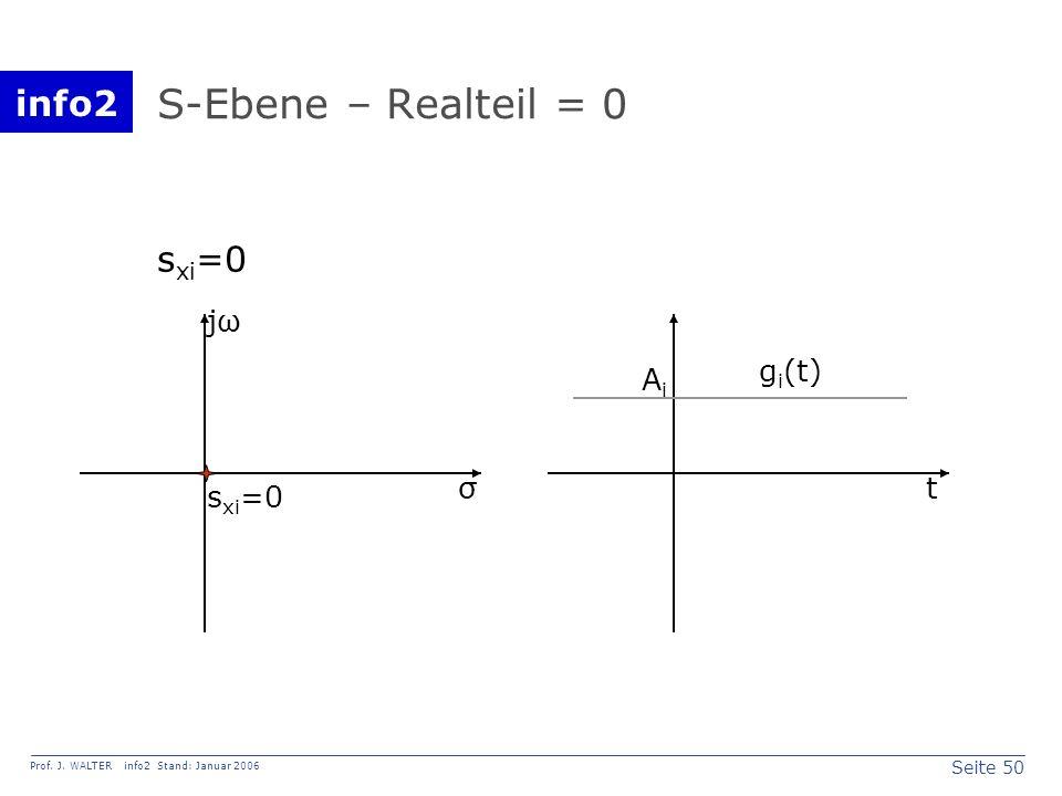 S-Ebene – Realteil = 0 sxi=0 jω gi(t) Ai σ t sxi=0