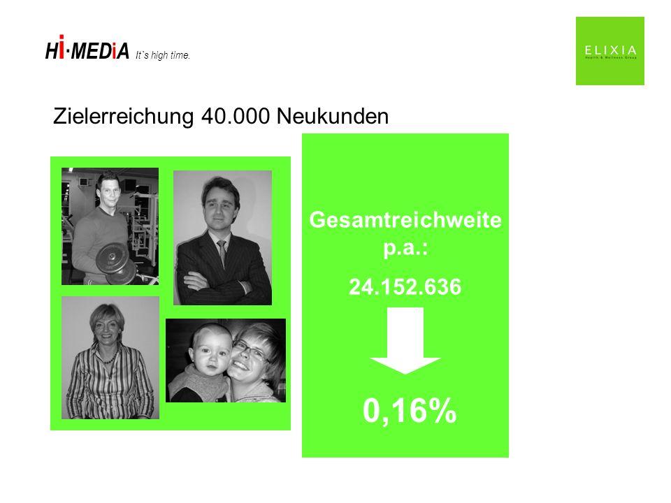 0,16% Zielerreichung 40.000 Neukunden Gesamtreichweite p.a.: