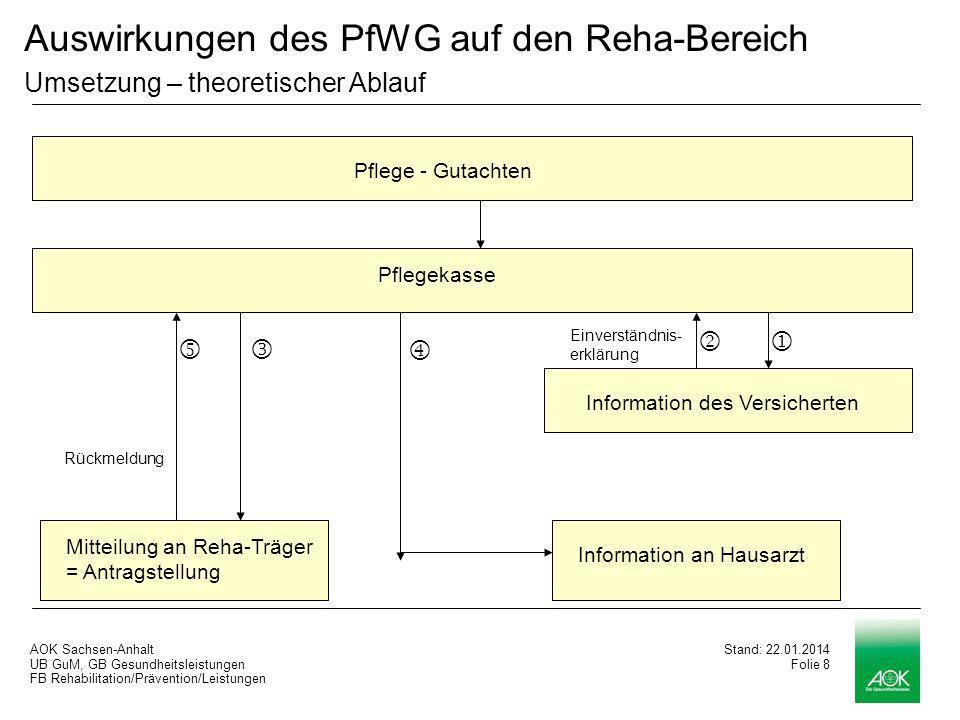 Auswirkungen des PfWG auf den Reha-Bereich Umsetzung – theoretischer Ablauf