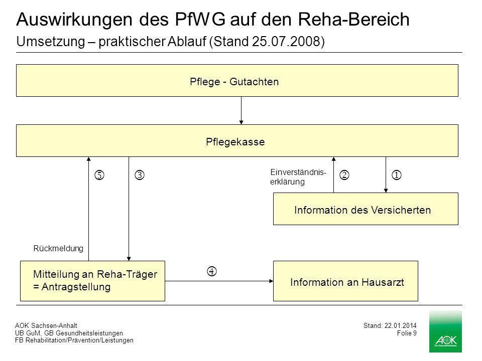 Auswirkungen des PfWG auf den Reha-Bereich Umsetzung – praktischer Ablauf (Stand 25.07.2008)
