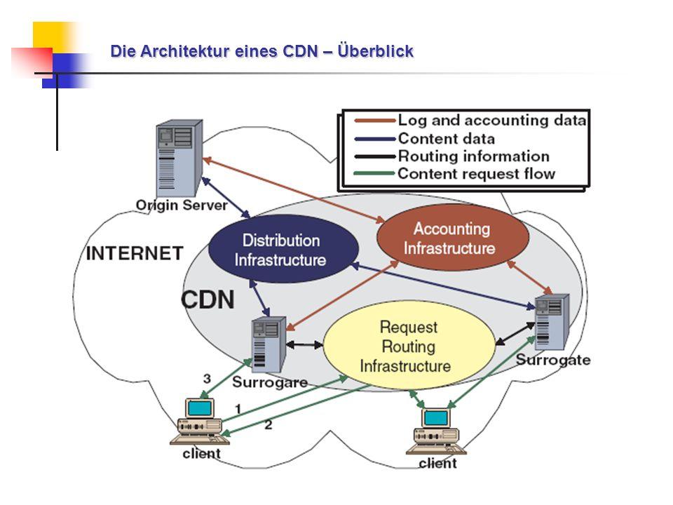 Die Architektur eines CDN – Überblick