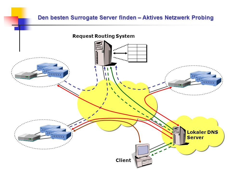 Den besten Surrogate Server finden – Aktives Netzwerk Probing