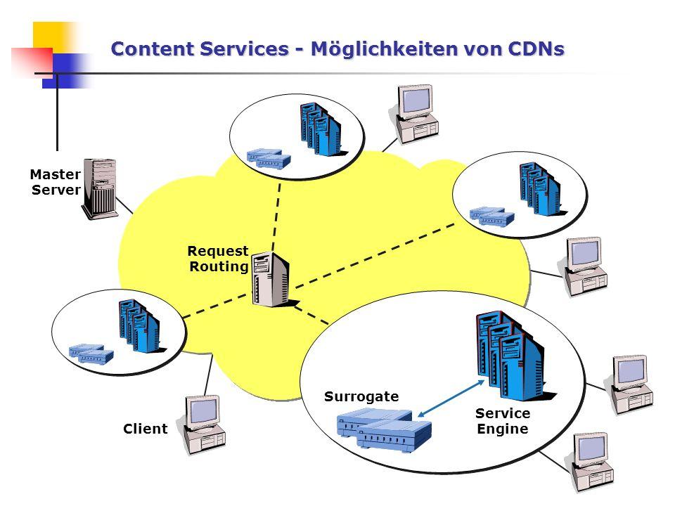 Content Services - Möglichkeiten von CDNs
