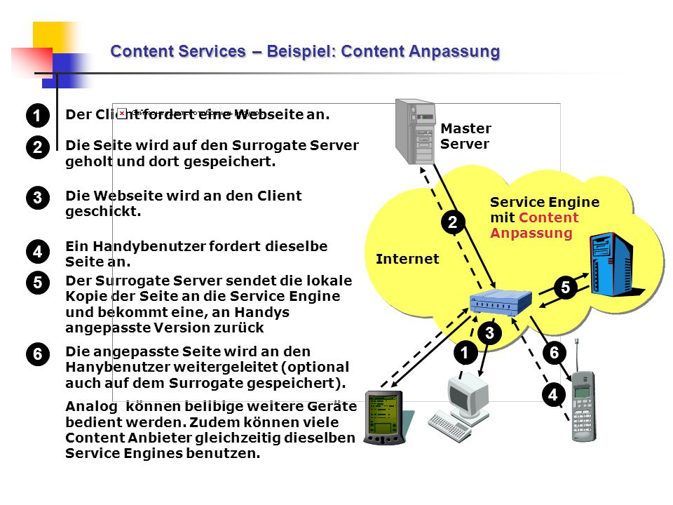 Content Services – Beispiel: Content Anpassung