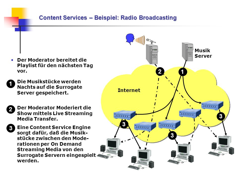 Content Services – Beispiel: Radio Broadcasting
