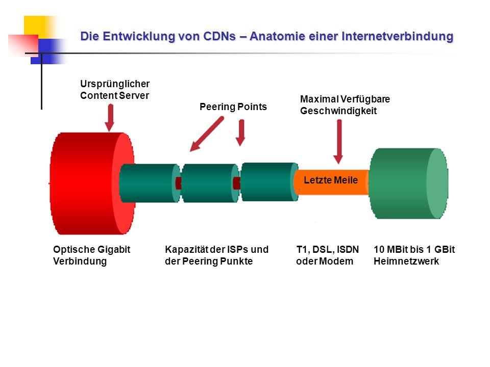 Die Entwicklung von CDNs – Anatomie einer Internetverbindung