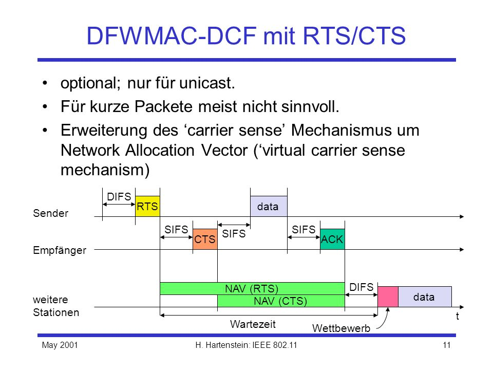 DFWMAC-DCF mit RTS/CTS