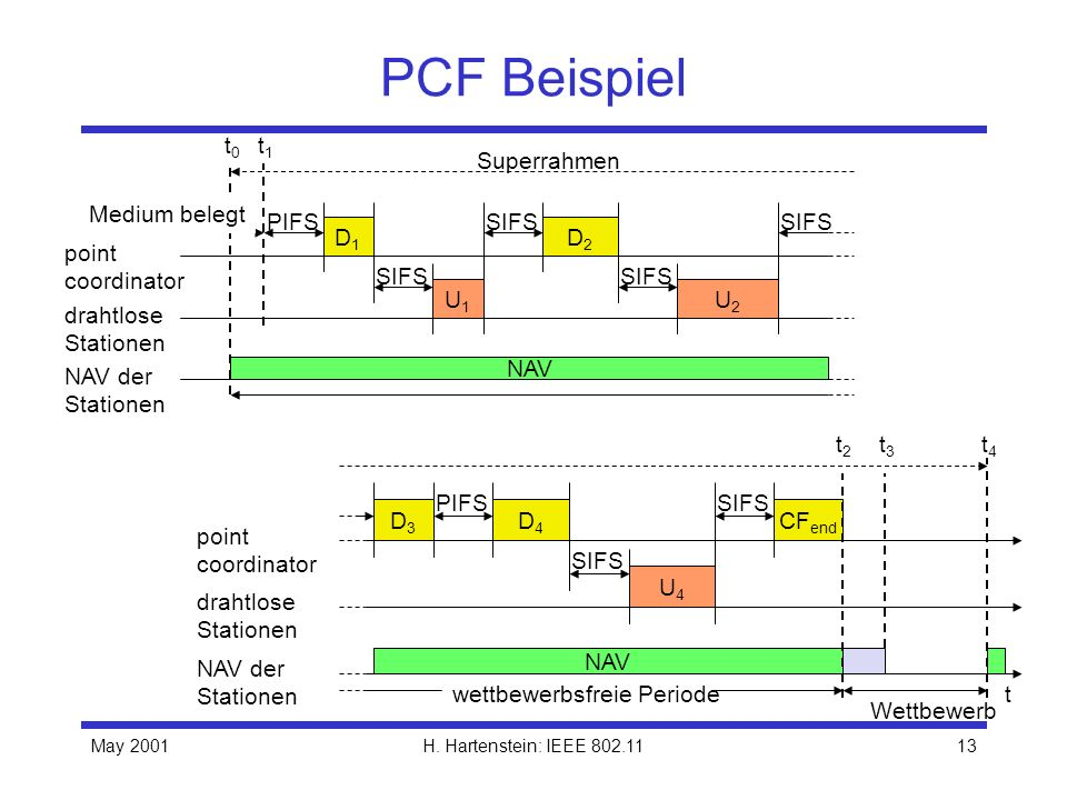 PCF Beispiel PIFS NAV der Stationen drahtlose Stationen point