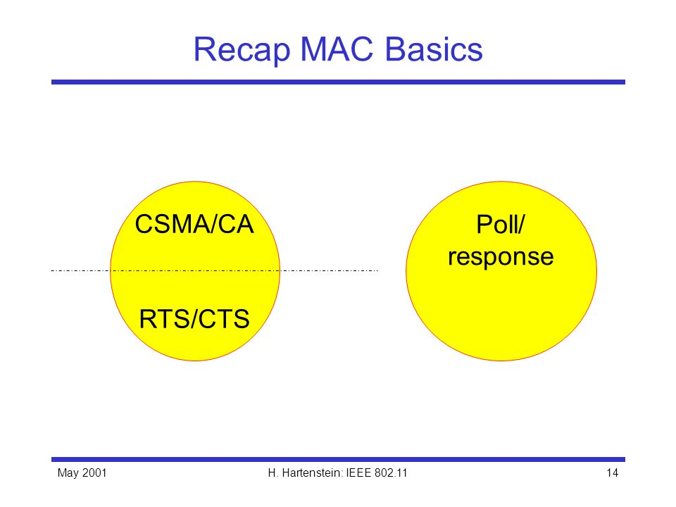 Recap MAC Basics CSMA/CA RTS/CTS Poll/ response May 2001