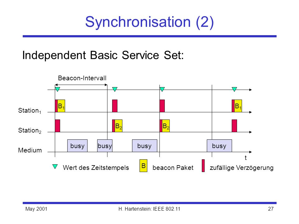 Independent Basic Service Set: