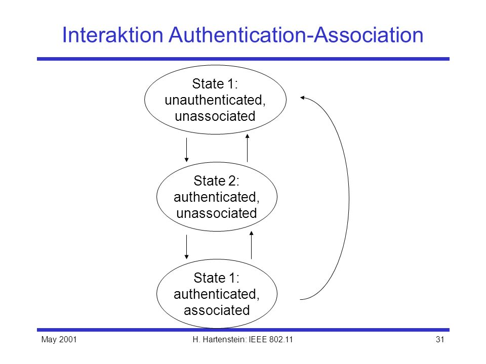 Interaktion Authentication-Association