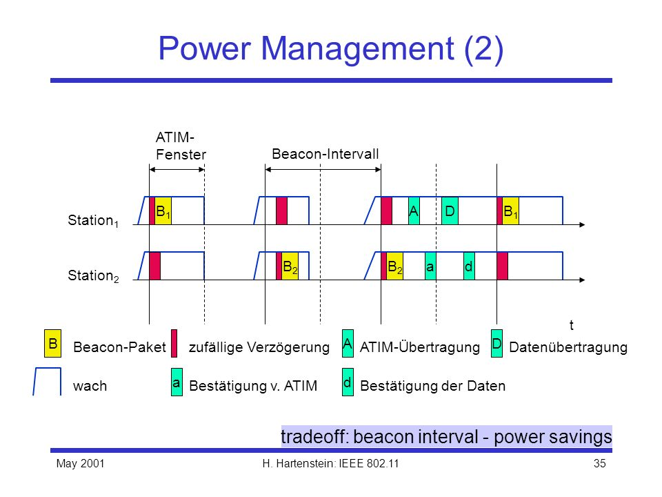 tradeoff: beacon interval - power savings