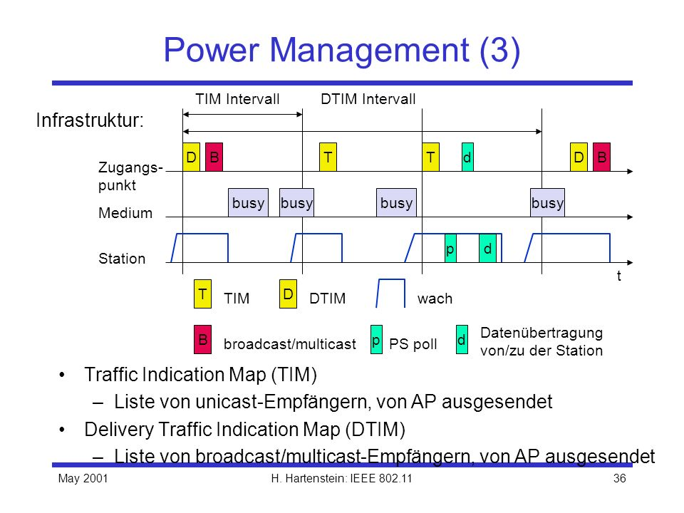 Power Management (3) Infrastruktur: Traffic Indication Map (TIM)