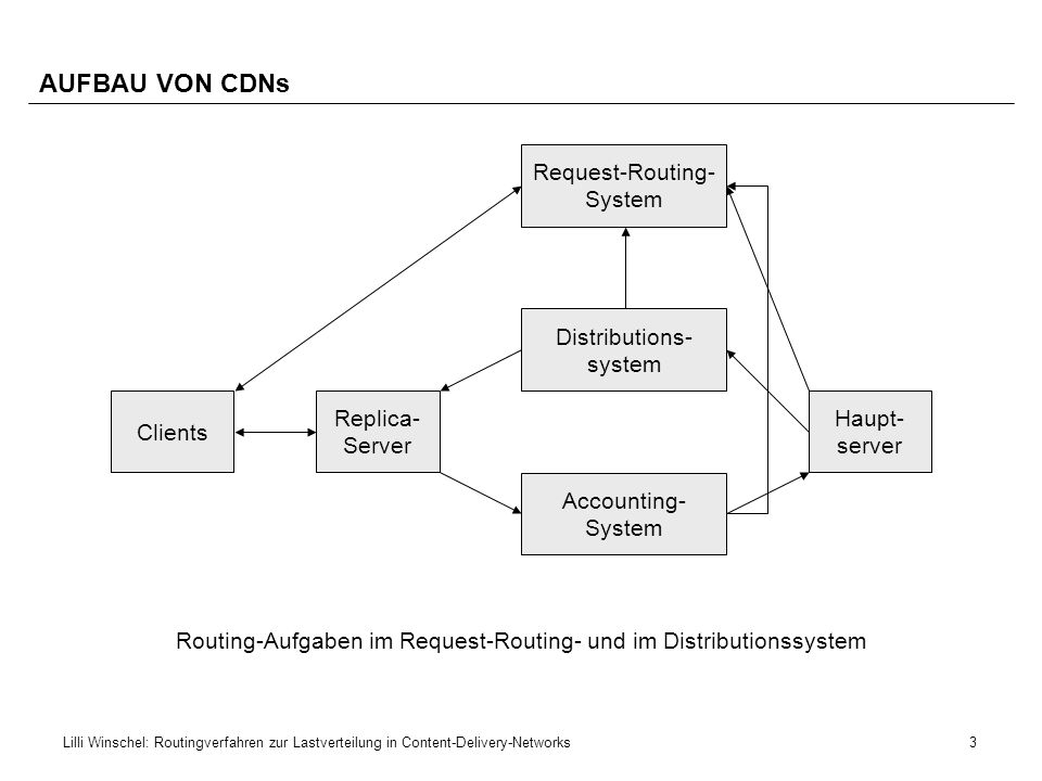 AUFBAU VON CDNs Request-Routing- System Distributions- system Clients