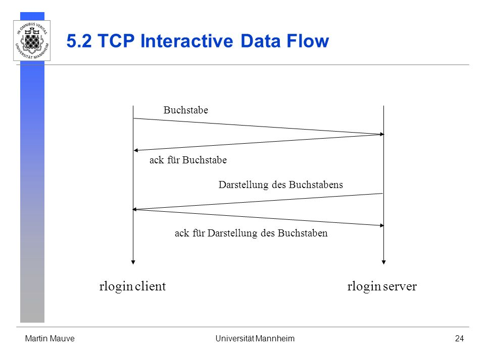 5.2 TCP Interactive Data Flow