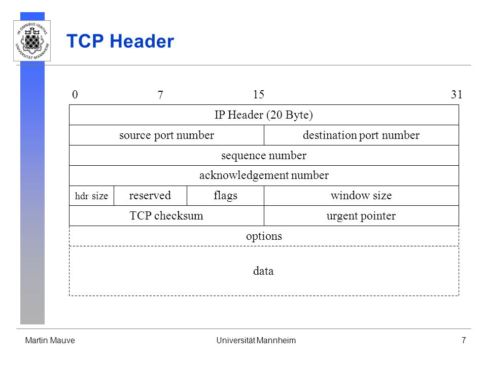 TCP Header 7 15 31 IP Header (20 Byte) source port number