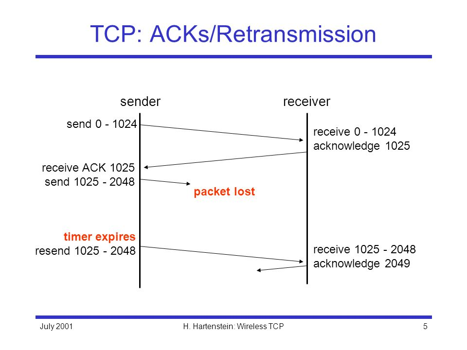 TCP: ACKs/Retransmission