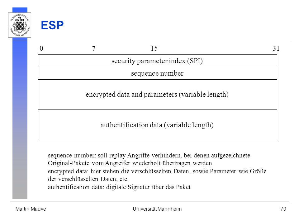 ESP 7 15 31 security parameter index (SPI) sequence number