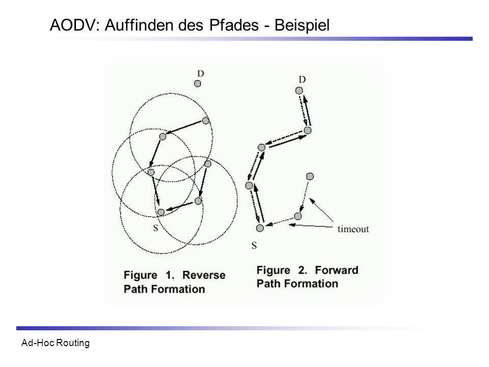 AODV: Auffinden des Pfades - Beispiel