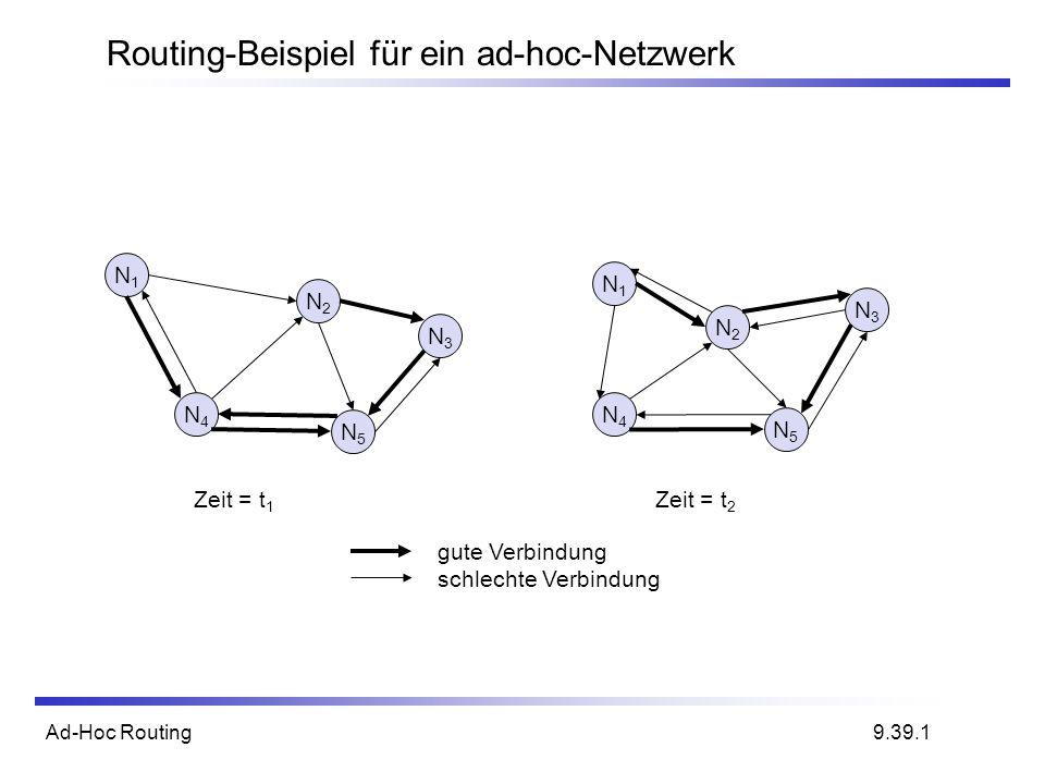 Routing-Beispiel für ein ad-hoc-Netzwerk