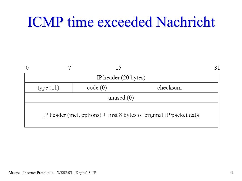 ICMP time exceeded Nachricht