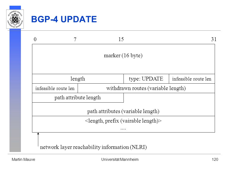 BGP-4 UPDATE 7 15 31 marker (16 byte) length type: UPDATE