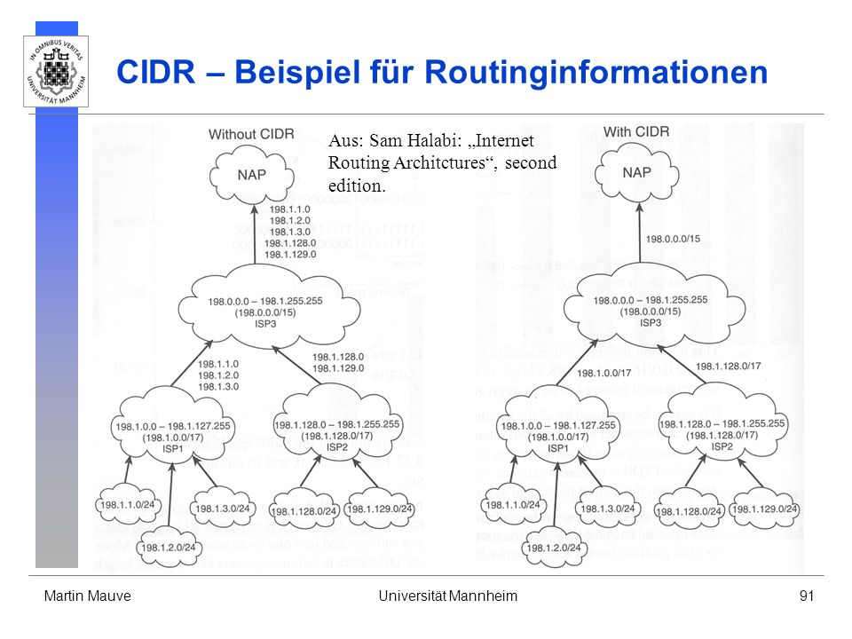 CIDR – Beispiel für Routinginformationen