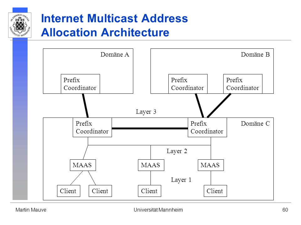 Internet Multicast Address Allocation Architecture