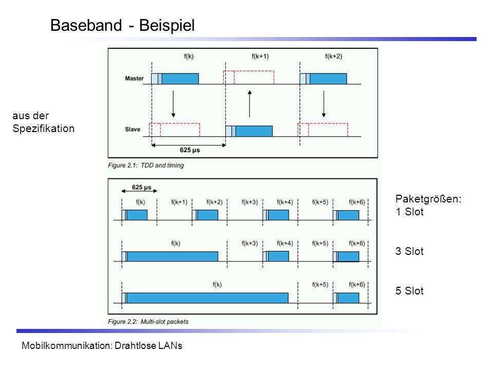 Baseband - Beispiel aus der Spezifikation Paketgrößen: 1 Slot 3 Slot