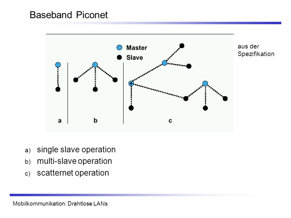 Baseband Piconet single slave operation multi-slave operation